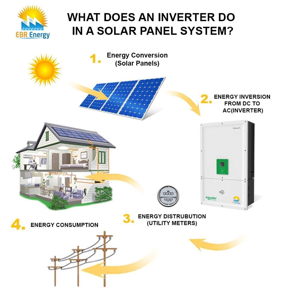 Solar Commercial System In Pakistan Solar Industrial System In Pakistan Ebr Energy Top Solar Energy Solutions Provider In Pakistan